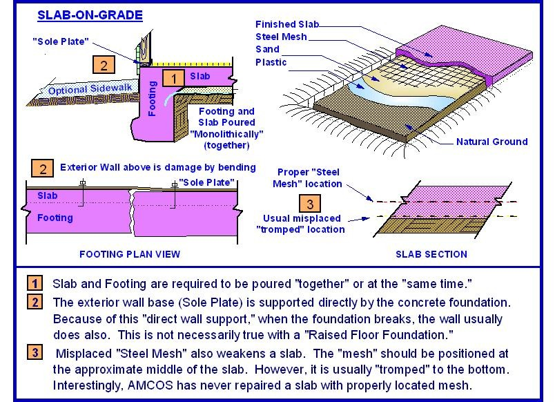 Slab on grade foundation pictures to pin on pinterest pinsdaddy for Raised foundation types